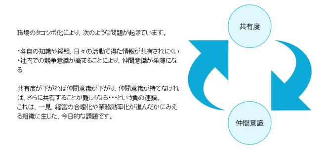 PDU取得シリーズeラーニング 会議の目的とファシリテーションコース 学習の流れ 第1章のイメージ