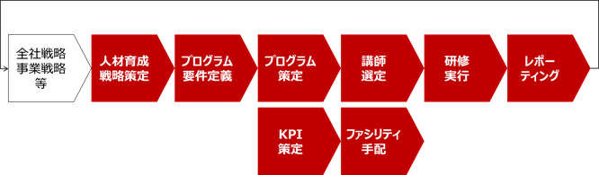 社員教育コンサルティングサービス_サービス提供フローのイメージ画像