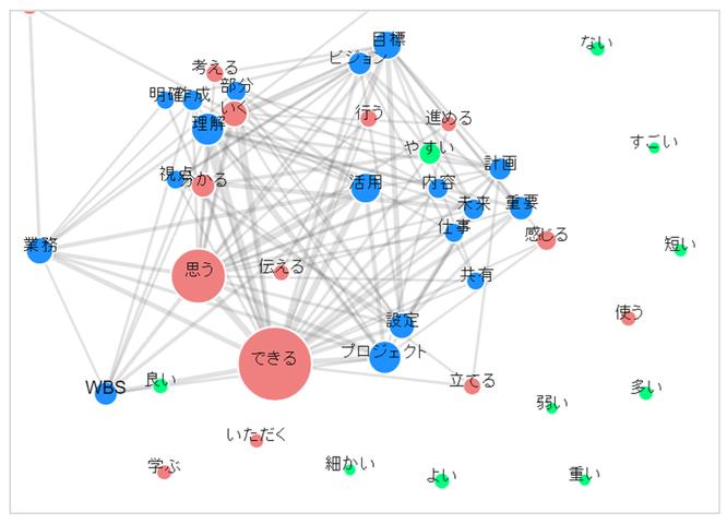 JPSビジネスカレッジ 教育研修の強み 共起ネットワーク