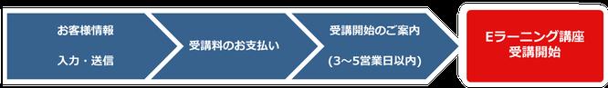 3ステージ・プロジェクト™eラーニング お申込みの流れのイメージ画像