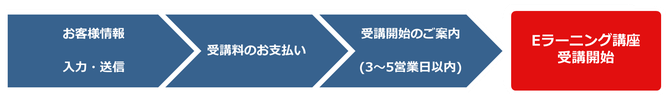 PDU取得シリーズeラーニングお申込みから受講開始までの流れの図