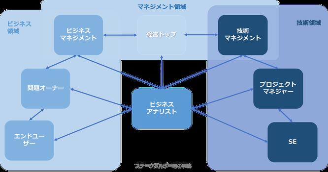 PDU取得シリーズeラーニング BABOK®v3 コース構成のイメージ