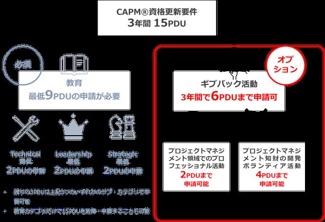 CAPM®更新に必要なギブバック活動カテゴリにおける上限申請PDU数のイメージ画像