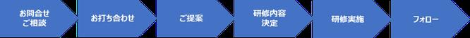 ERP導入(刷新)プロジェクト特化型研修サービス実施までの流れのイメージ画像