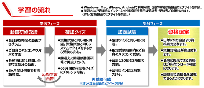 PJM-A資格取得プロセスのイメージ画像