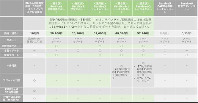 資格取得支援サービス 通常版 比較一覧のイメージ画像