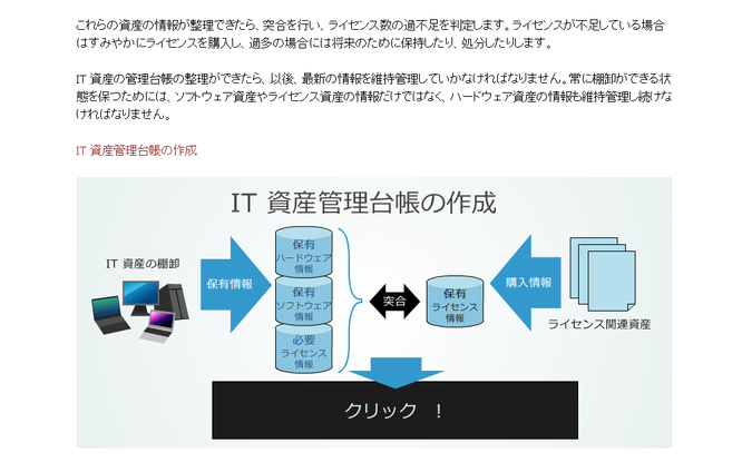 PDU取得シリーズeラーニング ソフトウェア資産管理コース 学習の流れ 第1章のイメージ