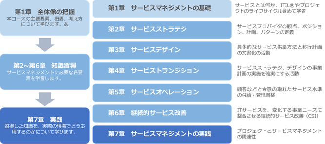 PDU取得シリーズeラーニング_ITサービスマネジメント_コース構成イメージ
