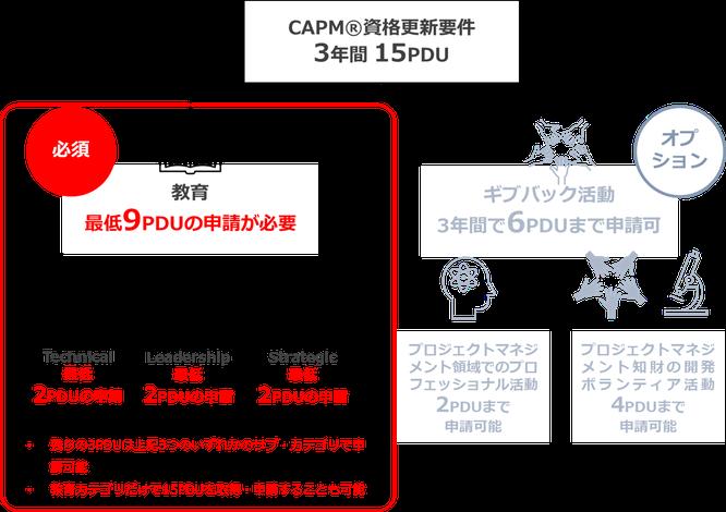 CAPM®更新に必要な教育カテゴリにおける最低申請PDU数のイメージ画像