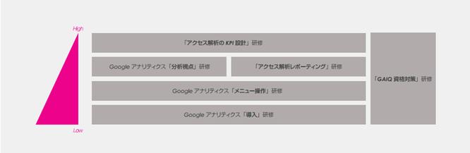 Googleアナリティクス研修体系 ※クリックして拡大することができます。