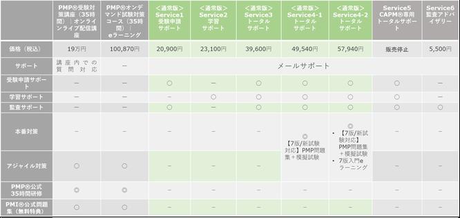 PMP®・CAPM®資格取得支援サービス比較一覧のイメージ画像