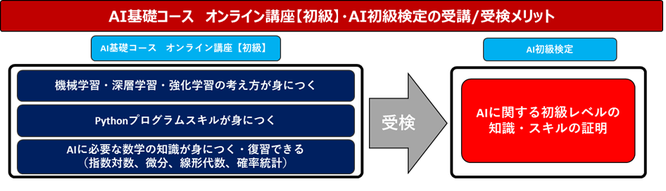 AI基礎コース及び検定受検のメリット図