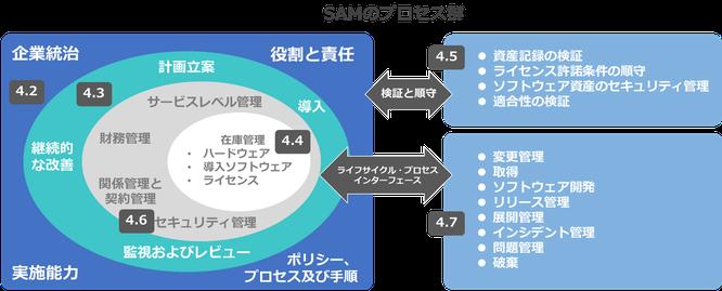 PDU取得シリーズeラーニング ソフトウェア資産管理 SAMのプロセス群のイメージ