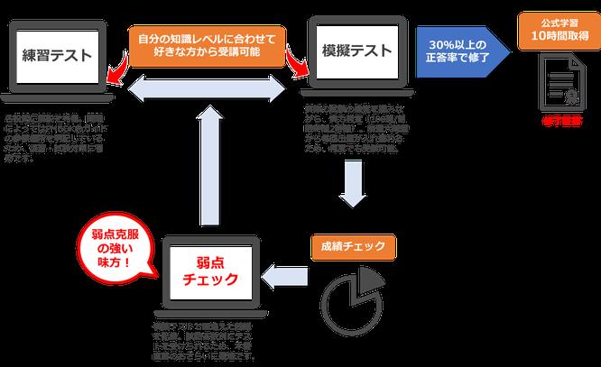 PDU取得シリーズeラーニング 試験対策テストコース コース構成のイメージ