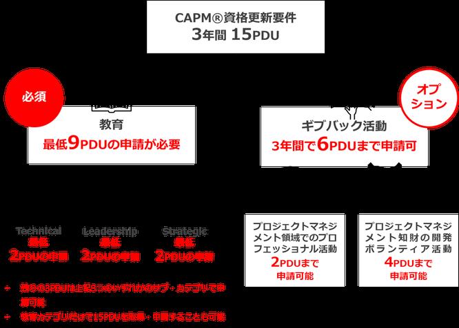 CAPM®資格継続に必要なPDU要件