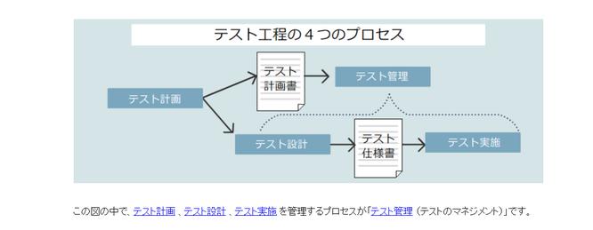 PDU取得シリーズeラーニング ソフトウェア品質管理・テスティングコース 学習の流れ 第6章イメージ