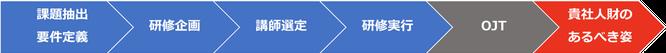 人財教育研修アーキテクトサービス サービス提供の流れのイメージ画像