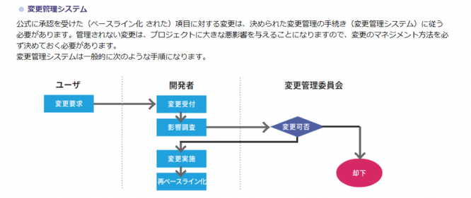 PDU取得シリーズeラーニング ITプロジェクトマネジメントコース 学習の流れ 第5章のイメージ