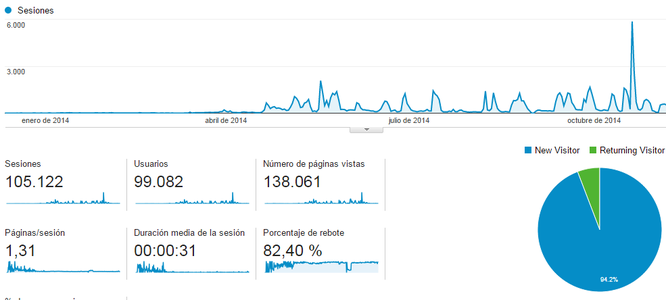 Fuente: Google Analytics.