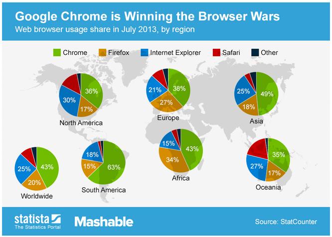 Presencia de buscadores a nivel mundial. Fuente: StatCounter.