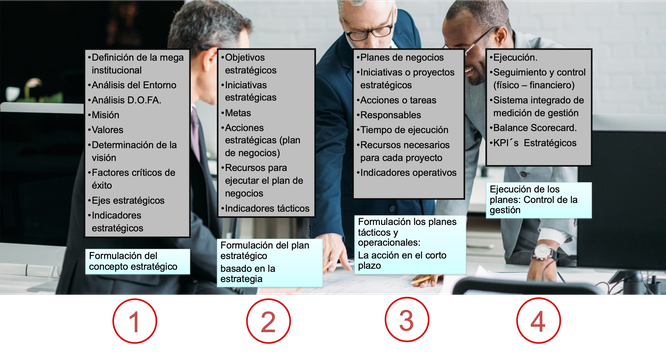 El proceso de planeación estratégica