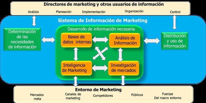 Sistema de Información de Marketing Kotler