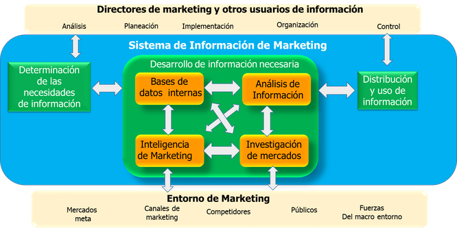 SIM Sistema de Información de Marketing
