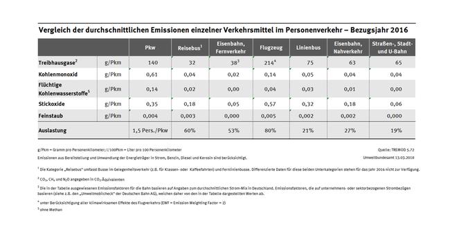 Vergleich der durchschnittlichen Emissionen einzelner bverkehrsmittel im Personenverkehr