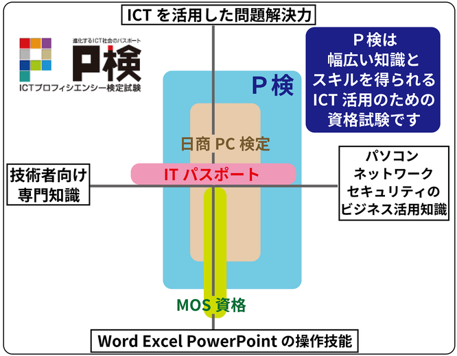 P検は、幅広い知識とスキルを得られるICT活用のための資格試験です