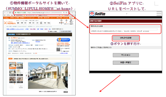 ①物件情報ポータルサイトを開いて ②SeiFinアプリにURLをペーストしてボタンを押すだけ
