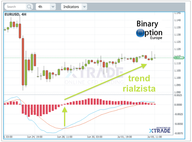 opzioni binarie one touch strategie macd