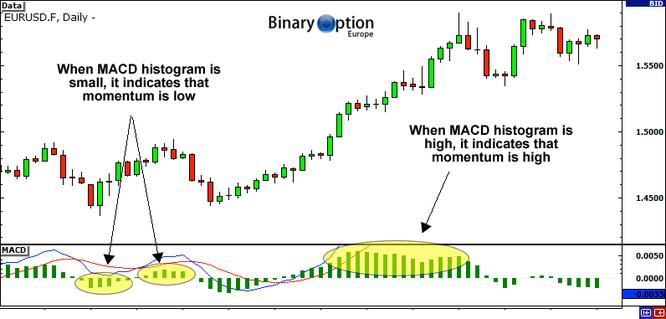 metodo macd momentum trading opzioni binarie