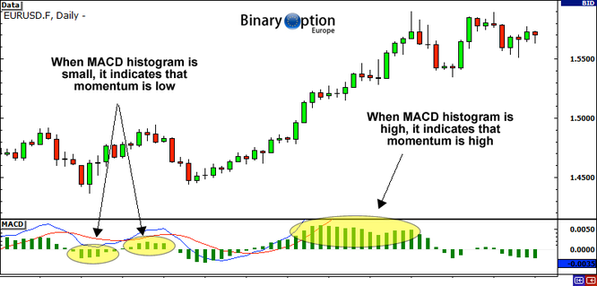 metodo macd momentum trading Forex CFD Criptovalute