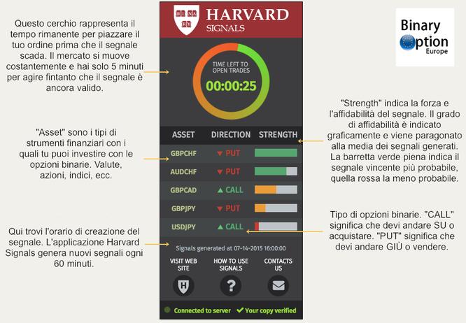 Come funziona l'applicazione Harvard Signals per opzioni binarie - infographics - infografica