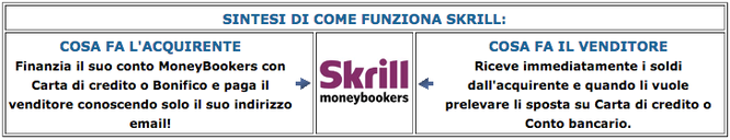 Come funziona Skrill Moneybookers