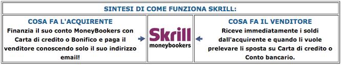 Come funziona Skrill deposito e prelievo postepay