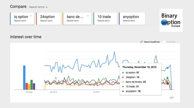 broker opzioni binarie google trends