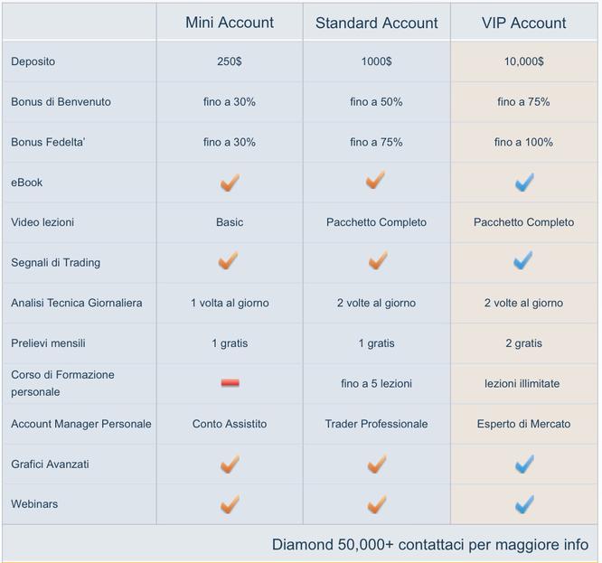 Optionbit conto reale opzioni binarie e demo gratis