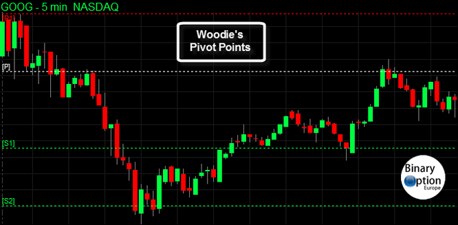 woodie pivot points