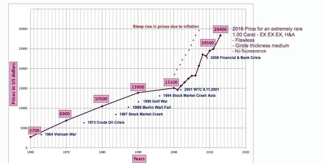 quotazione prezzo diamanti finanziari