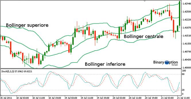 inversione di tendenza trading Forex CFD Criptovalute