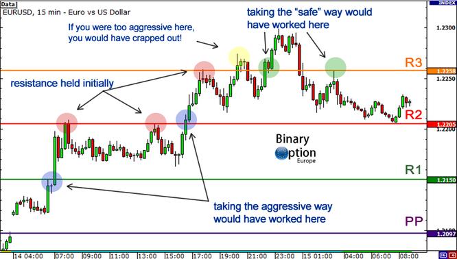 come funzionano i pivot points nel trading CFD Forex