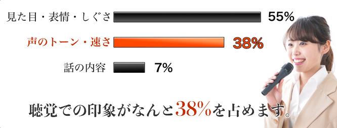 声のトーンは印象の38%を占める!