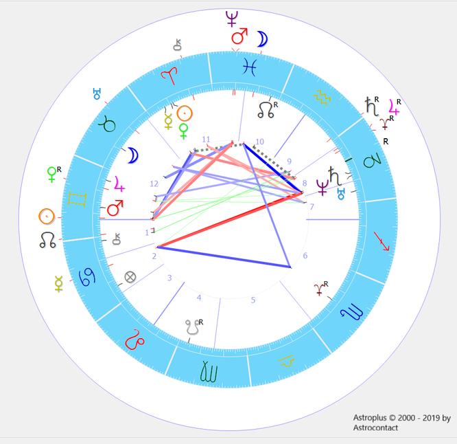 Radix (Horoskop) mit Außen eingezeichneten Planeten, sogenannte Transite.
