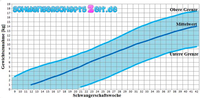 Copyright: Schwangerschaftszeit.de