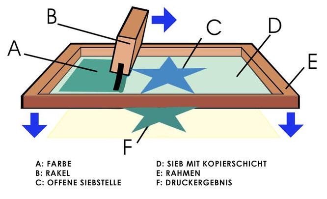 Siebdruck selber machen und das Siebdruckverfahren lernen