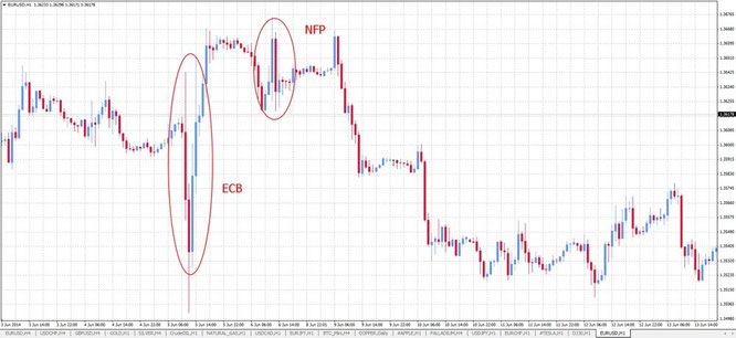 Analisi forex avatrade nfp