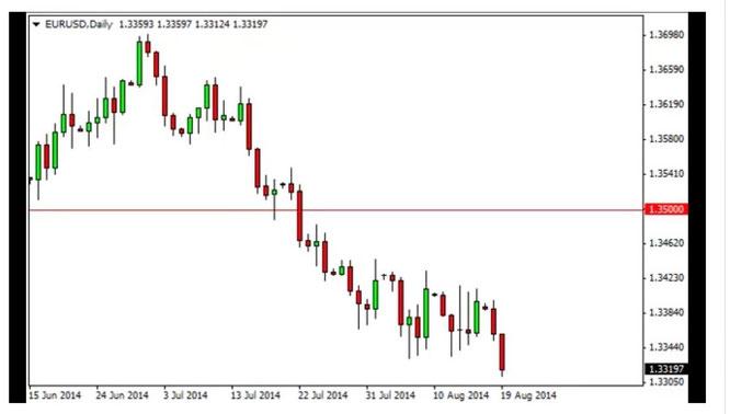 Eurodollaro in ribasso come guadagnare soldi