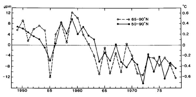 Klimaabkühlung in den 1960er- und den 1970er-Jahren nach Lamb 1982