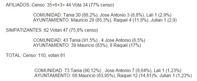 Datos registrados en la sede de IU Vicávlaro. Imagen de Twitter (@RebeldeDesertor)